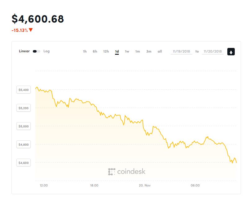 Bitcoin стремительно падает: курс опустился ниже $5 тыс. замонету